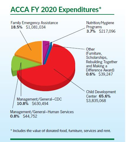 Pie chart displaying expenditures